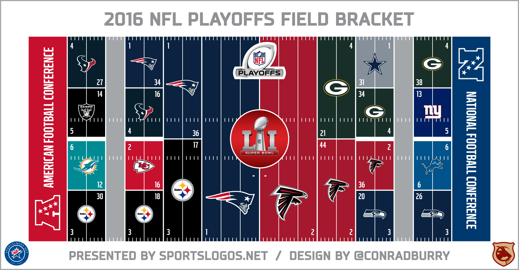 Nfl Playoffs Are Here