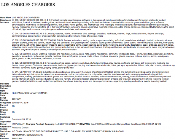 """""""Los Angeles Chargers"""" was trademarked by the team last January"""