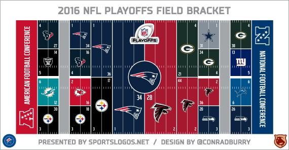 2016 NFL Playoffs Field Bracket: Patriots Win Super Bowl LI!