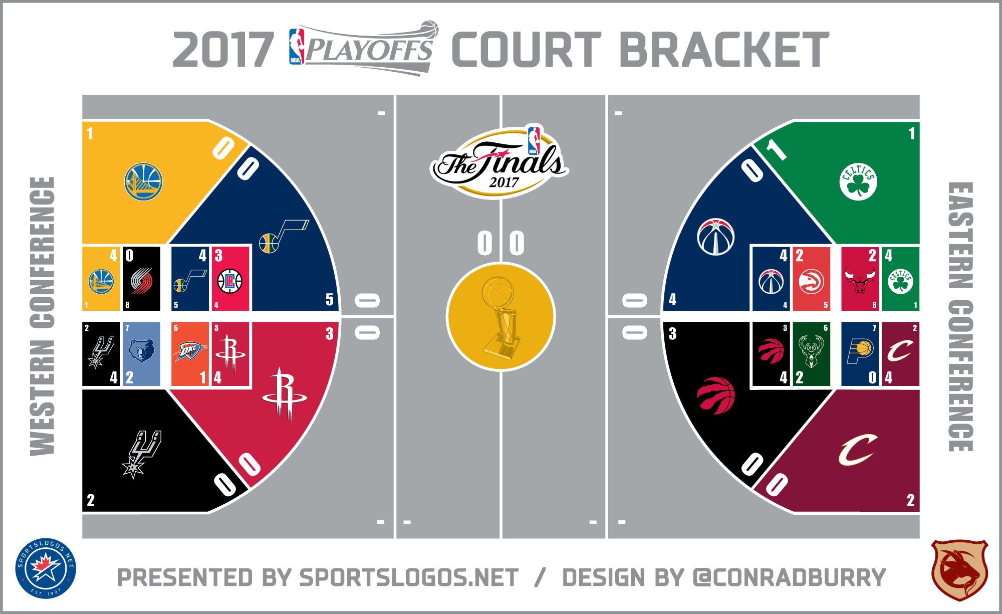 2017 Nba Playoffs Court Bracket Conference Semifinals Chris