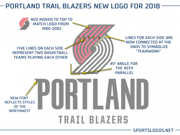 Portland New Logo Explained