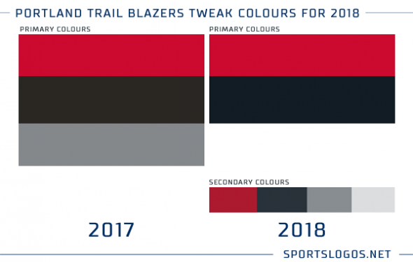 Portland Trail Blazers New Colours