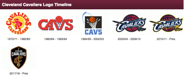 Cleveland Cavaliers Logo History (click image for more)