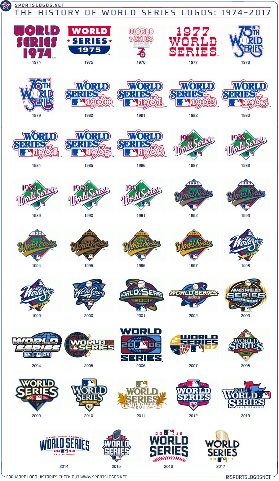 World Series Logo History | Chris Creamer's SportsLogos ...