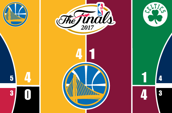 2017 NBA Playoffs Court Bracket – Warriors Win!