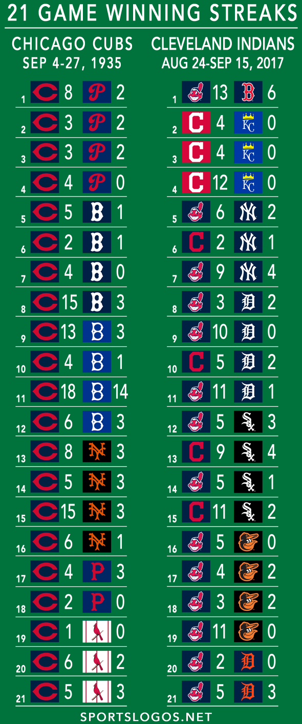 Graphic: 21-Game Winning Streaks, 1935 Cubs vs 2017 Indians