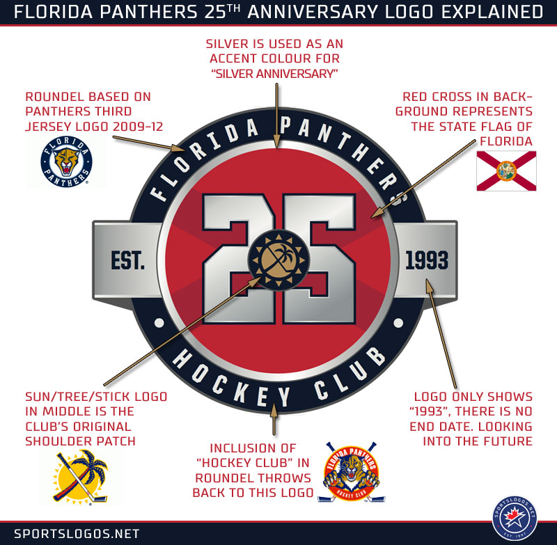 Florida Panthers 25th Anniversary Logo Explained Nhl 2018 19 Chris