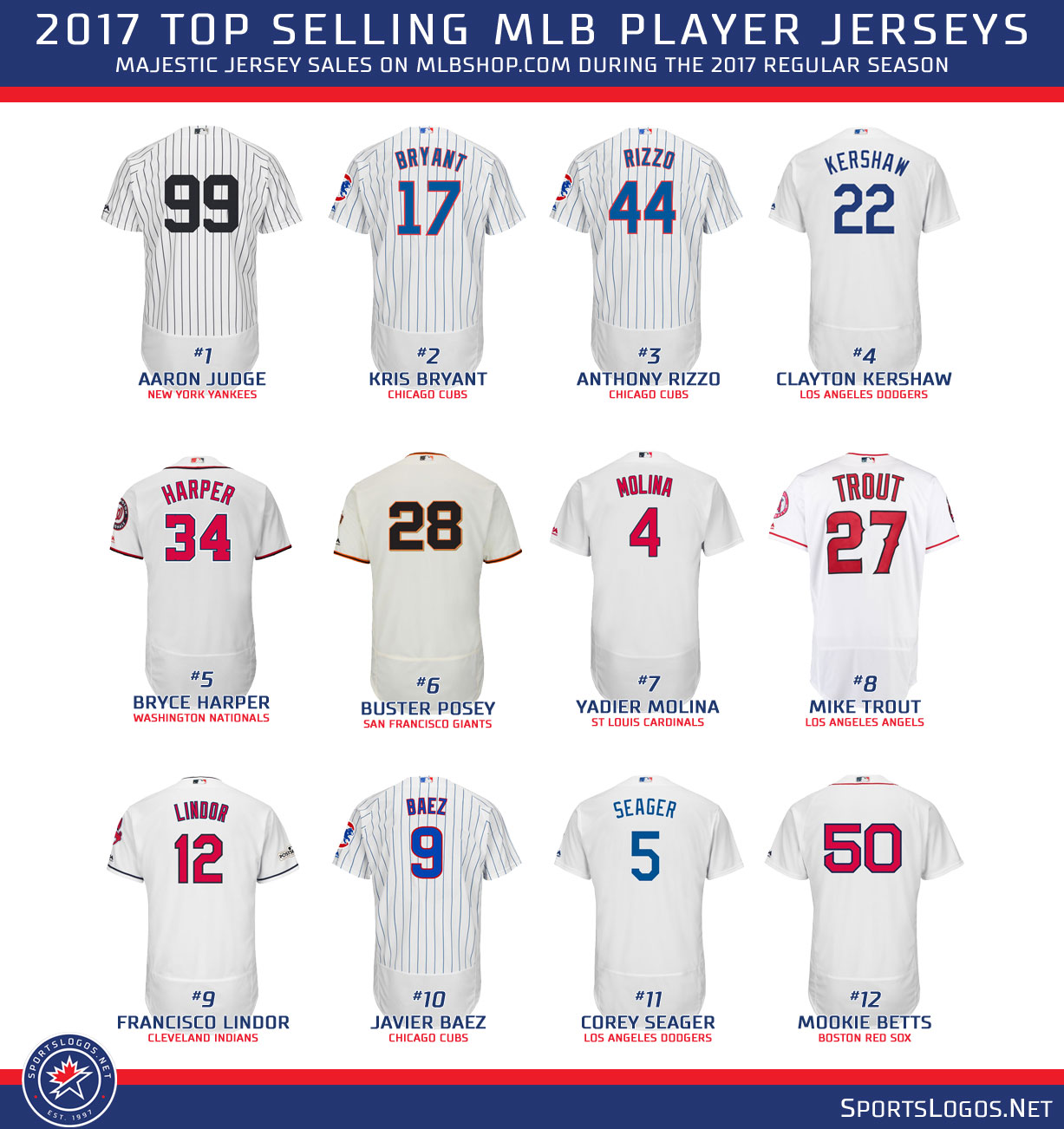 757f2c59 2017 mlb top selling player jerseys | Chris Creamer's SportsLogos ...