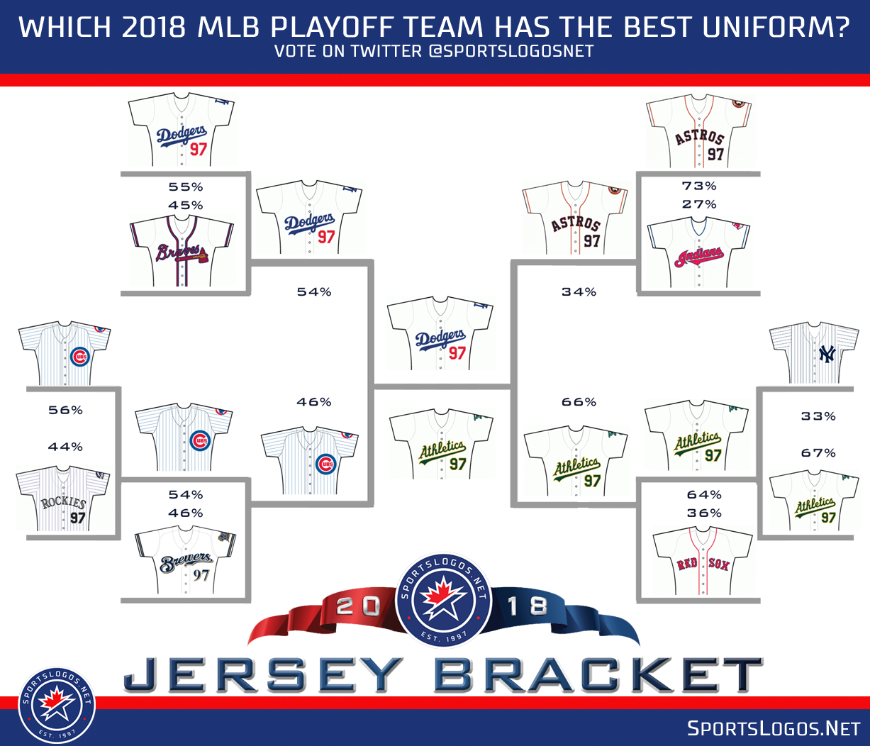 d9b44948a 2018 MLB Playoffs: Best Jersey Tournament | Chris Creamer's ...