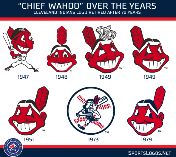 A Look Back At The Indians Chief Wahoo Logo Chris