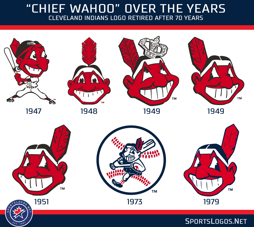Chief-Wahoo-Logo-History-Cleveland-India