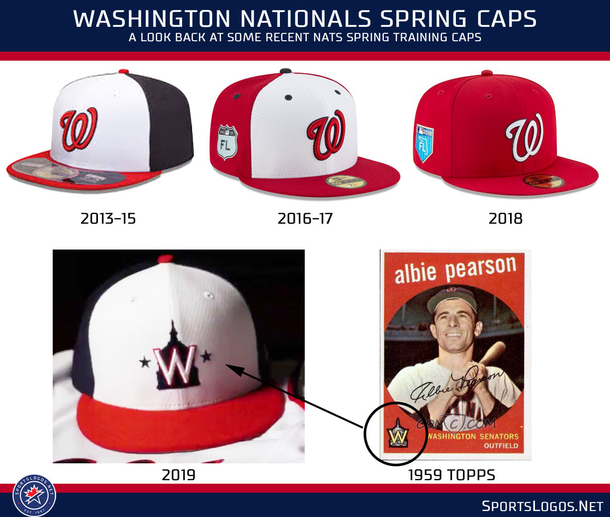 abf25cc15 Washington will begin selling the new spring cap and jersey at their annual  Winterfest fan event at the Nationals team store.