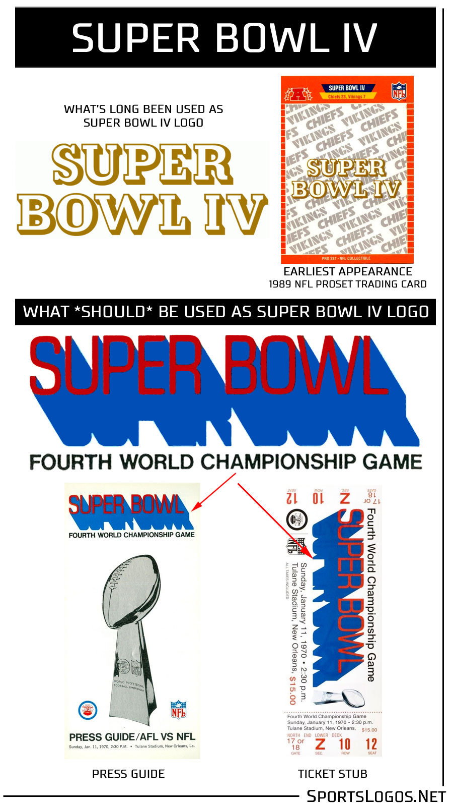 Correcting the Record: The First Four Super Bowl Logos