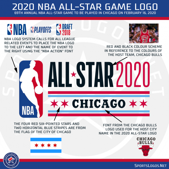Nba Unveils Same Old Logo For 2020 All Star Game Chris