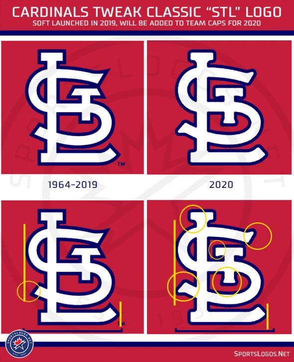 Cardinals Change Their Classic STL Cap Logo | Chris