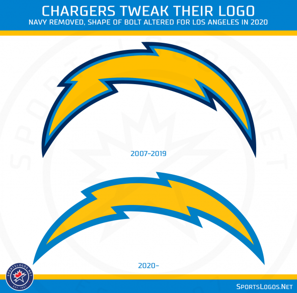 Chargers make some alterations to logo for 2020 season
