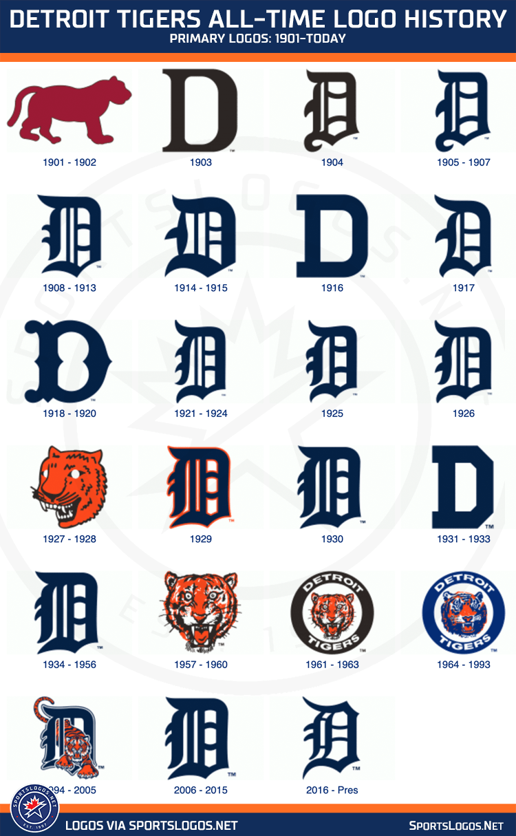 Detroit Tigers Logo History, every logo the Tigers used all-time from 1901 until today